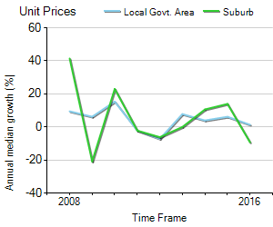 Unit Price Trend in Caulfield South