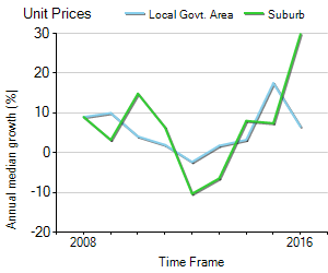 Unit Price Trend in Chadstone