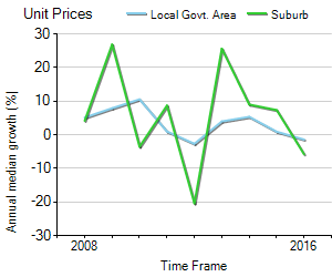 Unit Price Trend in Clifton Hill
