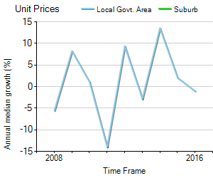 Unit Price Trend in Cobram
