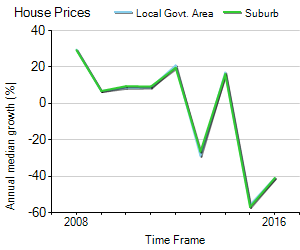 House Price Trend in LGA East Pilbara