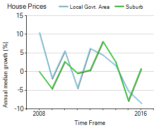House Price Trend in LGA Perth