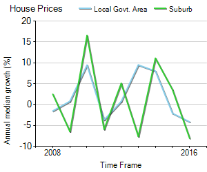 House Price Trend in LGA Melville