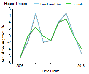 House Price Trend in LGA Rockingham