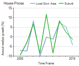 House Price Trend in LGA Busselton