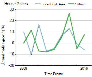 House Price Trend in LGA Cambridge