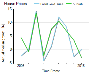 House Price Trend in LGA Canning