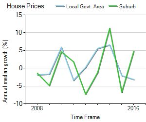 House Price Trend in LGA Wanneroo