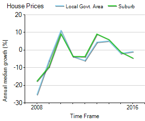 House Price Trend in LGA Serpentine-Jarrahdale