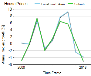 House Price Trend in LGA Gosnells