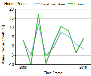 House Price Trend in LGA South Perth