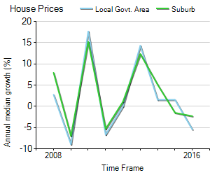 House Price Trend in LGA Victoria Park