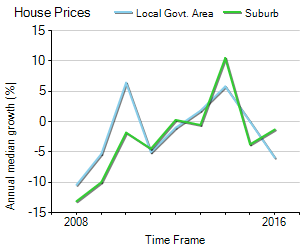House Price Trend in LGA Mandurah