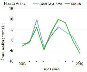 House Price Trend in LGA Kalamunda