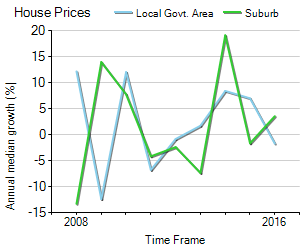 House Price Trend in LGA Vincent