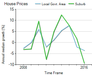 House Price Trend in LGA Swan