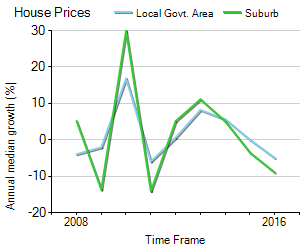 House Price Trend in LGA Stirling