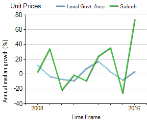 Unit Price Trend in North Perth
