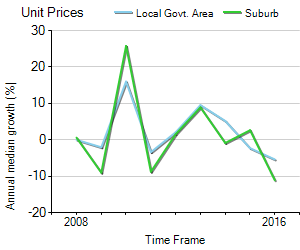 Unit Price Trend in Bicton