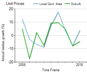 Unit Price Trend in Perth