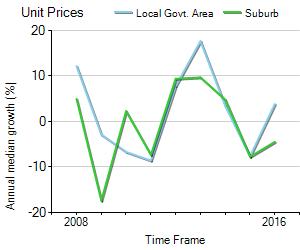 Unit Price Trend in Perth