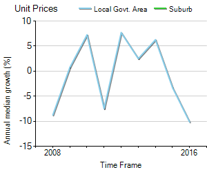 Unit Price Trend in Port Kennedy