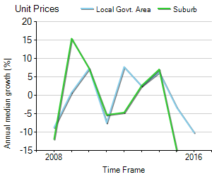 Unit Price Trend in Safety Bay