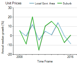 Unit Price Trend in Shelley