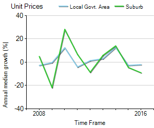 Unit Price Trend in Wembley Downs