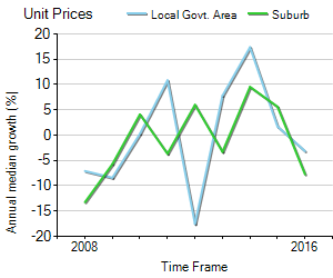 Unit Price Trend in West Busselton