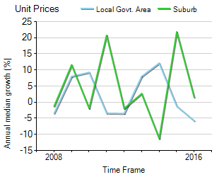 Unit Price Trend in West Leederville