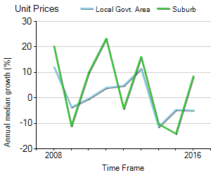 Unit Price Trend in West Perth