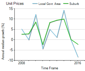 Unit Price Trend in Willetton