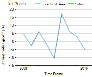 Unit Price Trend in Yanchep