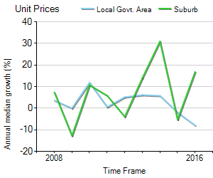 Unit Price Trend in Burswood