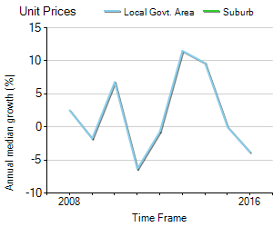 Unit Price Trend in Canning Vale