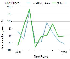 Unit Price Trend in Como