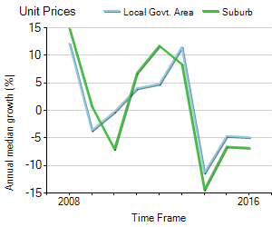 Unit Price Trend in East Perth