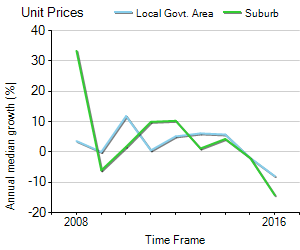 Unit Price Trend in East Victoria Park