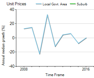 Unit Price Trend in Forrestfield