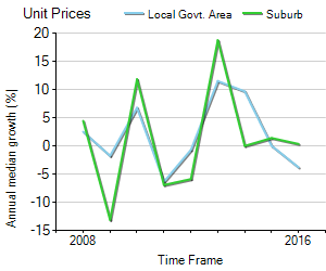 Unit Price Trend in Gosnells