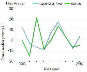 Unit Price Trend in Highgate