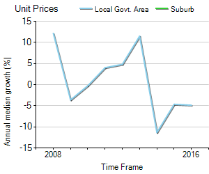 Unit Price Trend in Kings Park