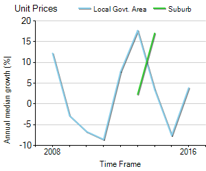 Unit Price Trend in Leederville