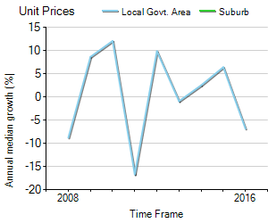 Unit Price Trend in Lockridge