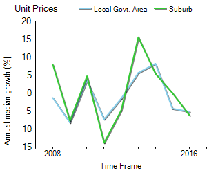 Unit Price Trend in Mandurah