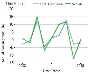 Unit Price Trend in Mount Lawley